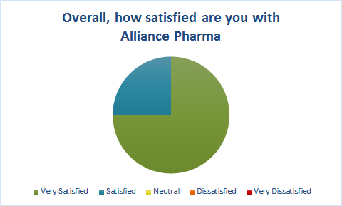 customer survey results very satisfied
