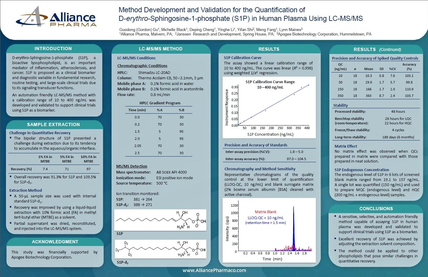 LCMsMS method development.jpg