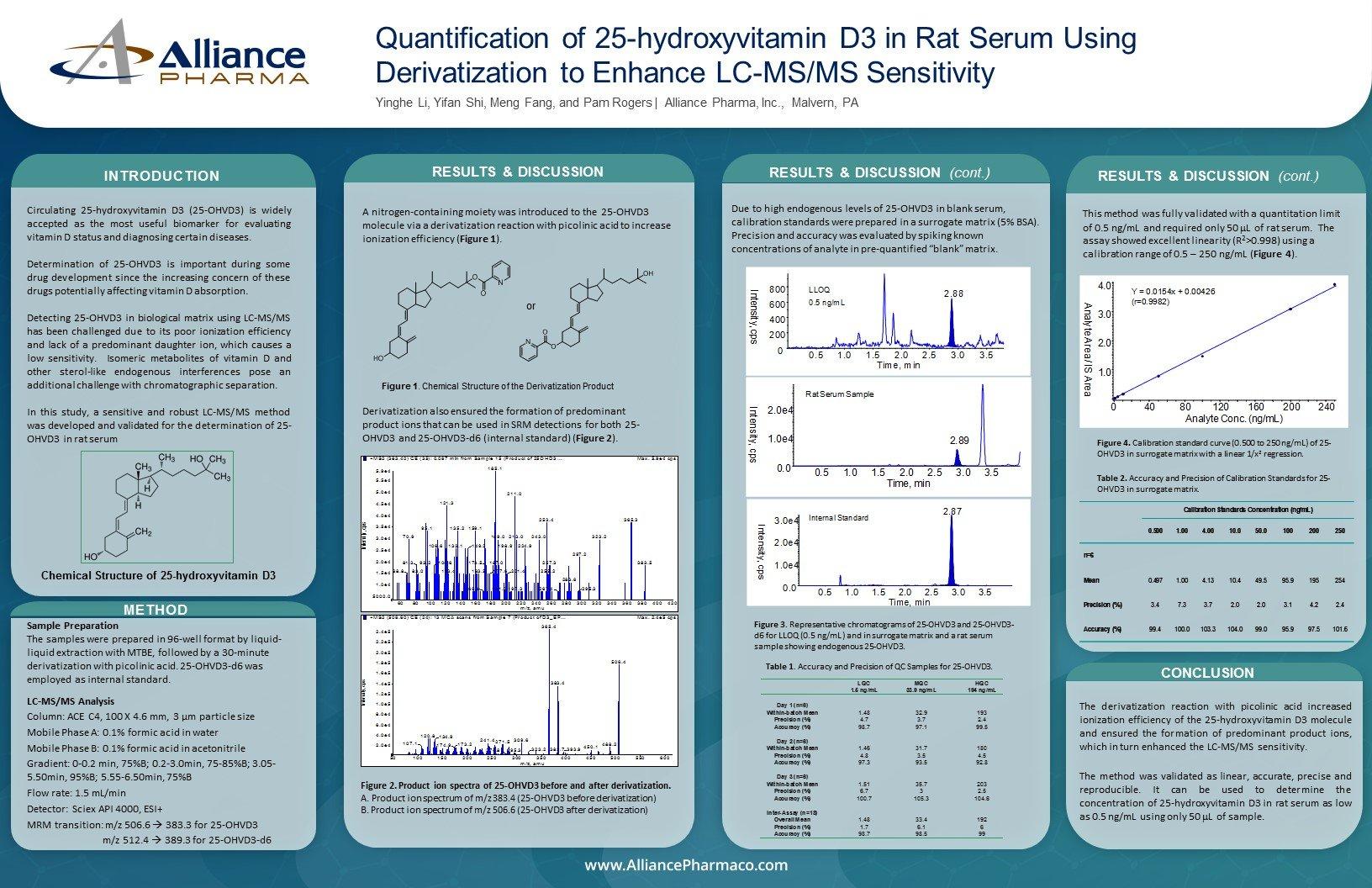LC-MS/MS Bioanalysis Study Alliance Pharma
