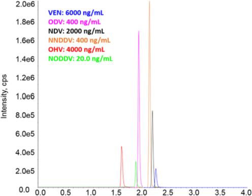 VEN Publication with JCB - Rat Plasma 6-4-18