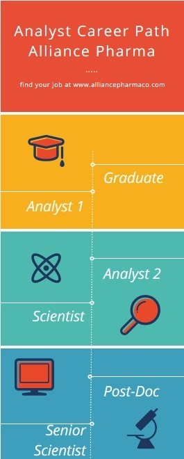 bioanalytical jobs career path