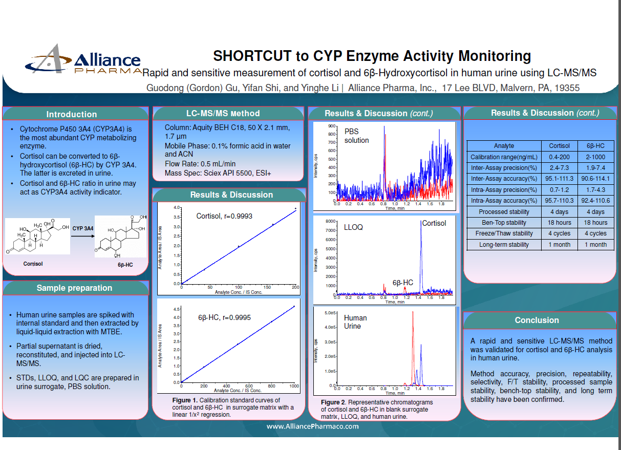 LC-MS/MS cyp enzyme activity monitoring
